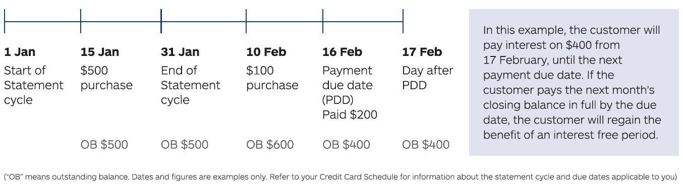 credit-card-schedule